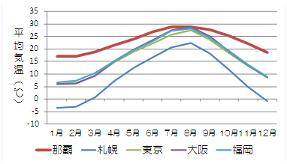 沖縄の月別平均気温