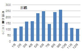 那覇市の平均年間降水量