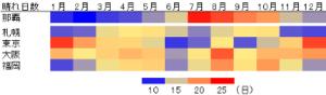 沖縄の1年間の晴れ日数