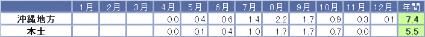 沖縄への台風接近数