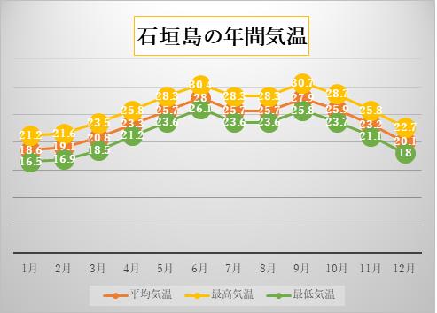 石垣島の気象